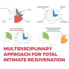 Multidisciplinary approach for total intimate rejuvenation